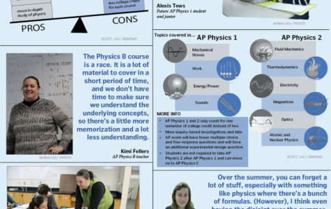 AP Physics B to split into AP Physics 1, AP Physics 2
