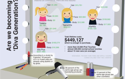 The media is the main culprit behind the purchase of cosmetics by younger consumers