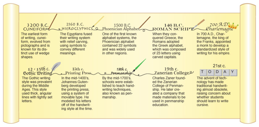 A brief history of handwriting CONNIE CHU / GRAPHIC
