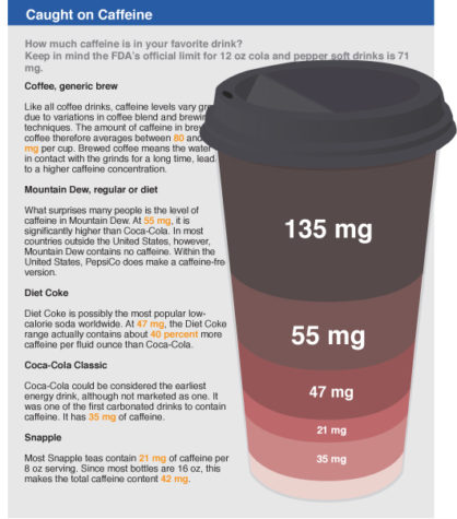 Students prefer caffeinated drinks for their tastes, benefits