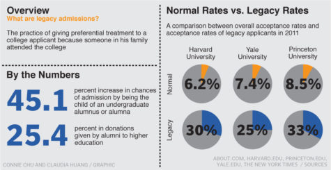 Legacy preferences still play a significant role in college admissions process