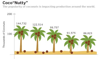 Student coconut consumption has increased in light of recent health benefits