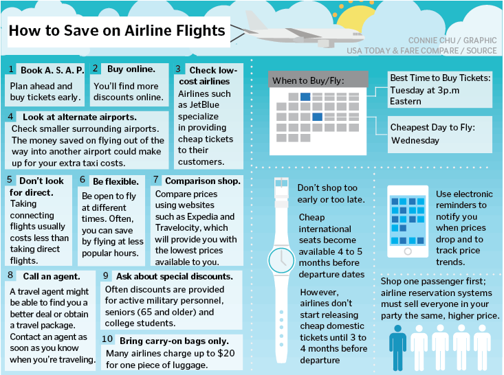 Spring break plans: merger ups flight prices