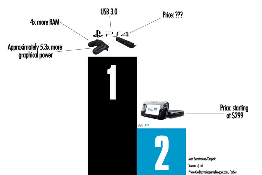 Graphic: PlayStation 4 Outclasses Wii U in Nearly Every Aspect