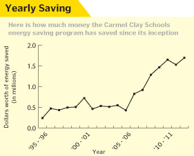 Carmel Clay Schools energy savings program has saved $14,709,780 since 1995
