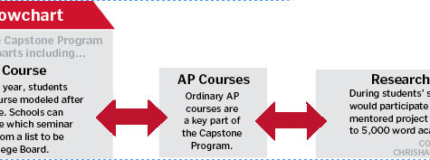 CHS explores AP Capstone Program
