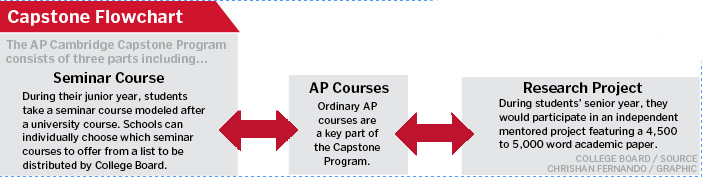 CHS explores AP Capstone Program