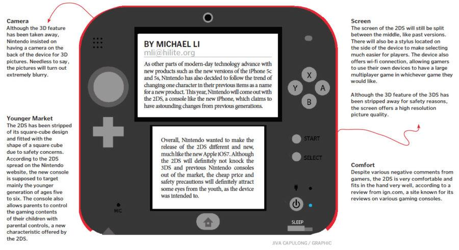 Nintendo intends to release 2DS tomorrow