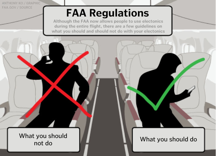 New FAA Regulations: Interactive Graphic