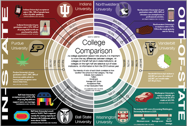 Differences between certain in-state and out-of-state colleges
