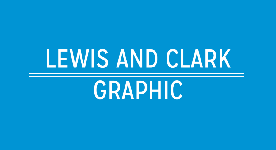 GRAPHIC: Lewis and Clark Bicentennial