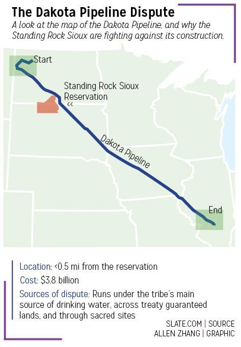 dakota-pipeline-graphic