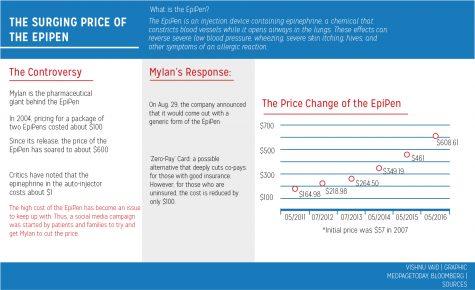 Graphic: The Epipen Controversy