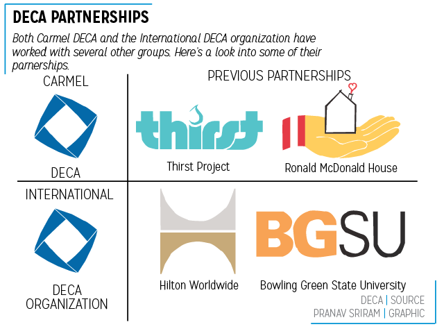 deca-partnerships
