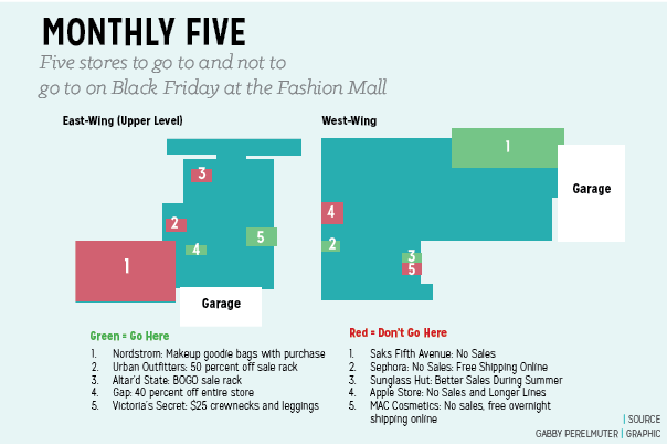 Monthly Five: Five stores to go to and not to go to on Black Friday at the Fashion Mall