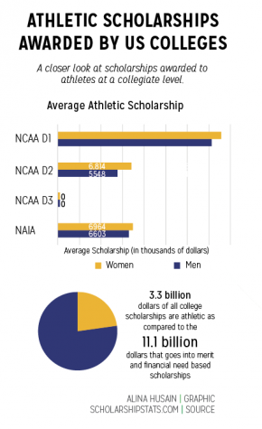 SHOW ME THE MONEY: We hear about athletic scholarships  all the time, but how much are they actually worth?