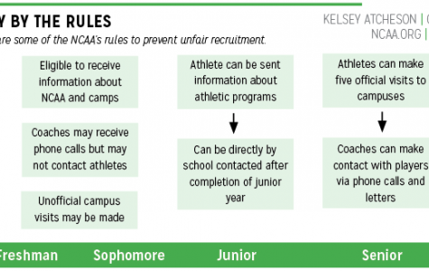 Athletes discuss disadvantages  that come with recruitment at an early age