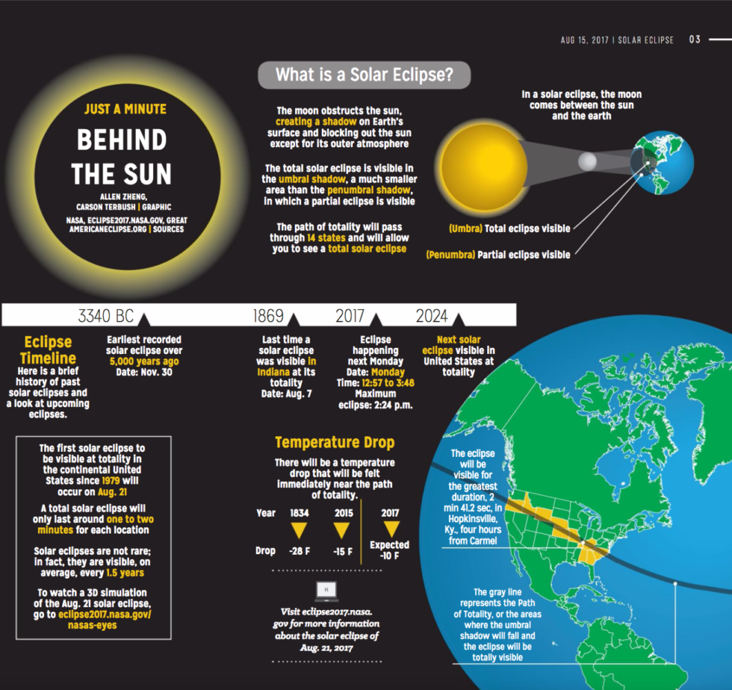 Learn more about the science and history of the eclipse