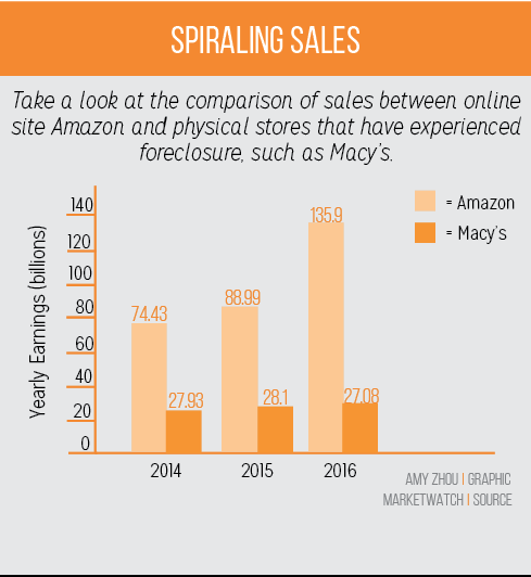 Halloween Hype: The Fall of Traditional Stores