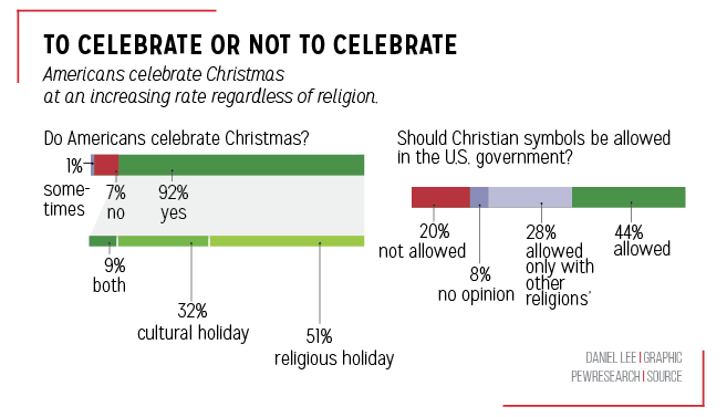 According To The Survey, 73 Percent Of People Who Are Not Religious Say  They Plan To Have A Christmas Tree This Year.