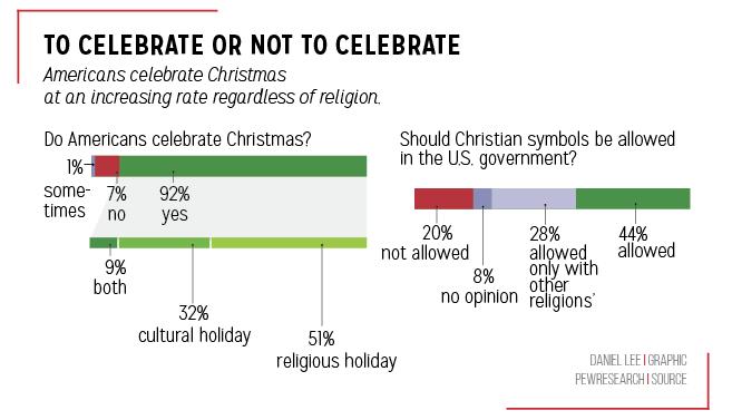 O Christmas Tree Students Put Up Christmas Decorations Not