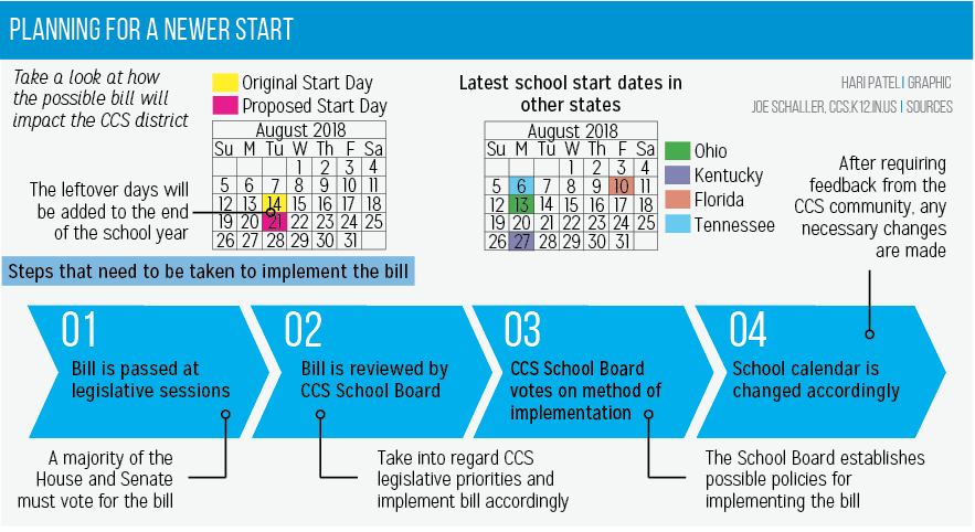 Starting Late: A bill may require school to open after the third Monday of August
