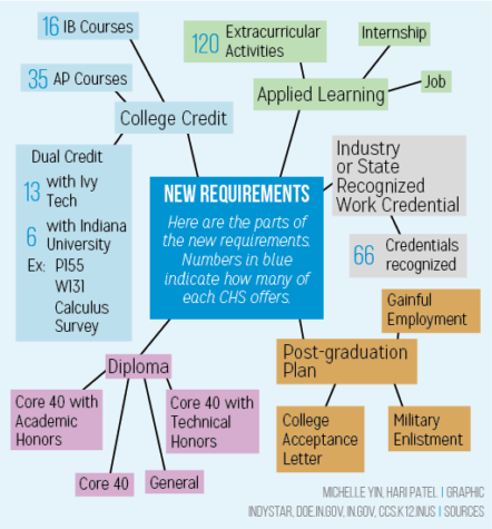 New Requirements: Indiana students will be required to meet new standards to graduate