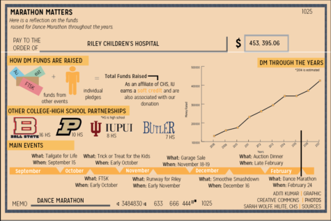 Marathon Matters: How Dance Marathon Funds Are Raised