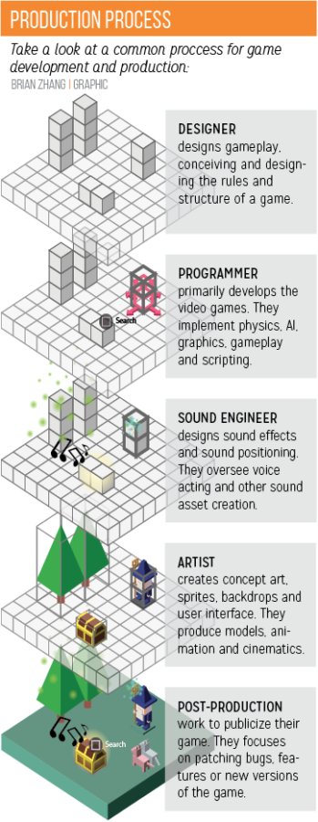Game On: Game development becomes an  increasingly popular hobby, endeavor for students