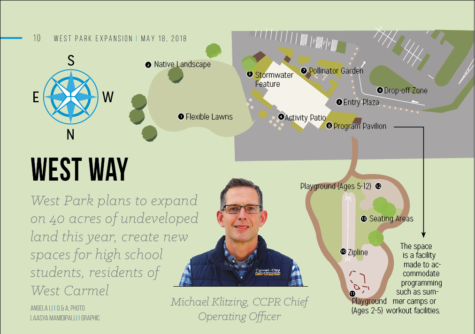 West Park plans to expand on 40 acres of undeveloped land this year, create new spaces for high school students, residents of West Carmel