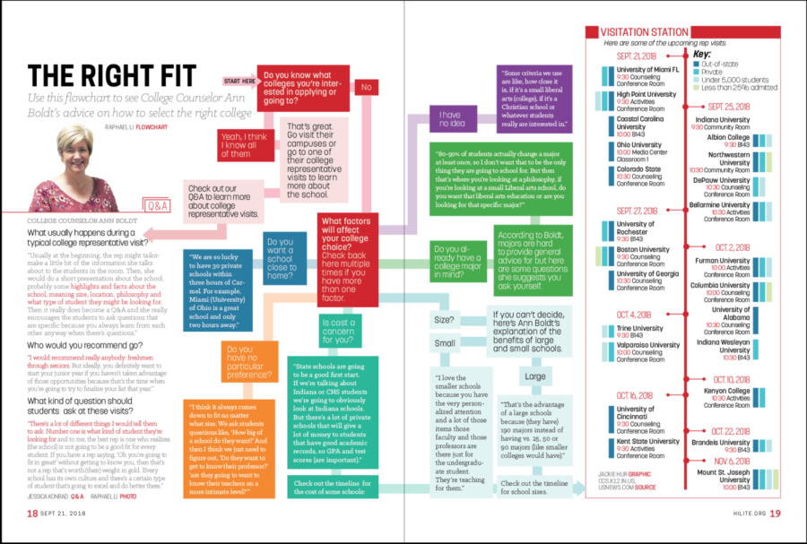 The Right Fit: Use this flowchart to see College Counselor Ann