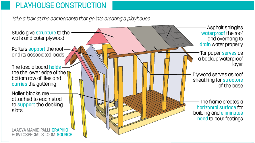 Take a look at the components that go into creating a playhouse
