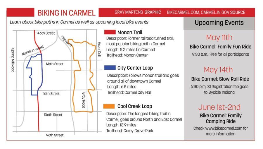Biking in Carmel