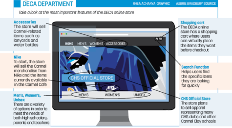 Q&A with Carmel Cafe Chief Operating  Officer, senior Aubrie Bradbury about DECA online store