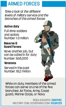 Acharya.VeteransGraphic