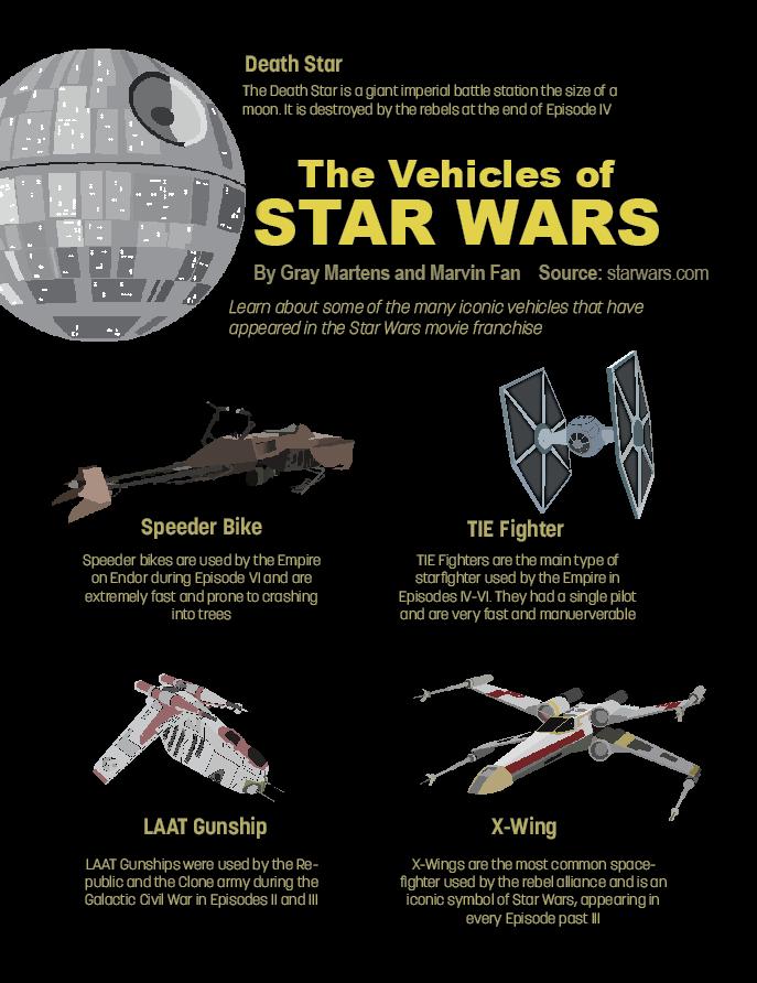 Graphic: Star Wars
