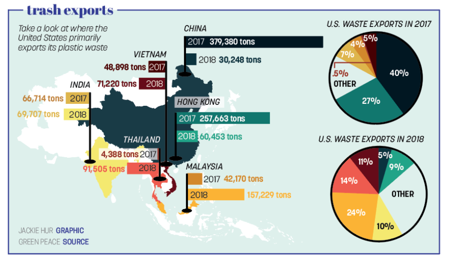 trash exports