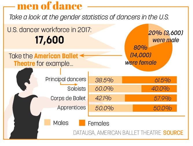 Men of Dance
