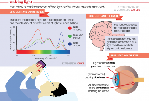 New research reveals blue light may not be as harmful as previously portrayed