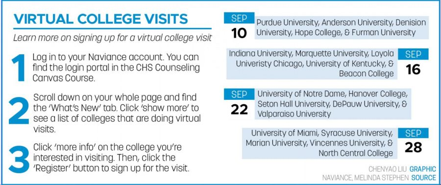College visits change to virtual only