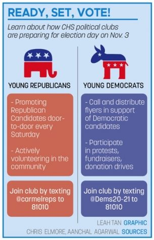 Q&A with Young Democrats, Carmel Republicans Presidents