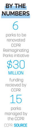 Parks and Recreation Numbers